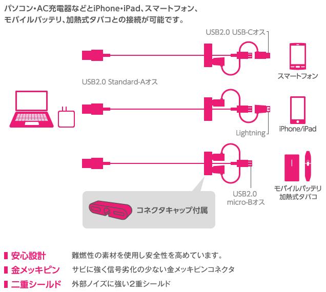 パソコン・AC充電器などとiPhone・iPad、スマートフォン、モバイルバッテリ、加熱式タバコとの接続が可能です。