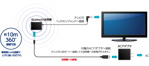 acae4adec1 ケーブル無しで、離れたテレビの音が手元で聴ける. Bluetooth® トランスミッターつき、Bluetooth® ヘッドホン、スピーカー新発売!