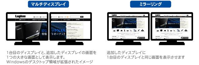 「マルチディスプレイ」1台目のディスプレイと、追加したディスプレイの画面を1つの大きな画面として表示します。Windowsのデスクトップ領域が拡張されたイメージ 「ミラーリング」追加したディスプレイに1台目のディスプレイと同じ画面を表示させます。