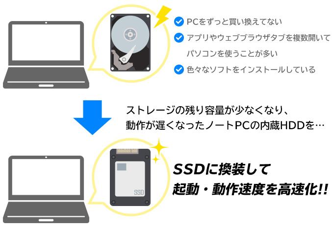 SSDに換装してノートPCを高速化!!