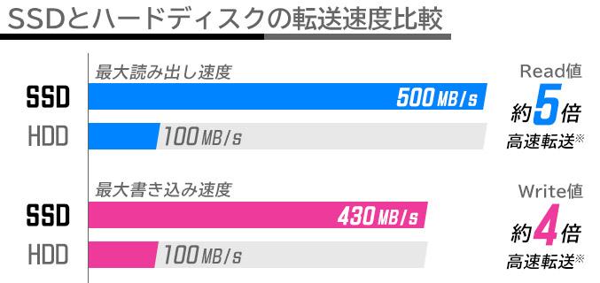 SSDとハードディスクの転送速度比較