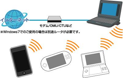 WiFiのスピードが遅い?簡単なチェック・測定方法とおすすめ ...